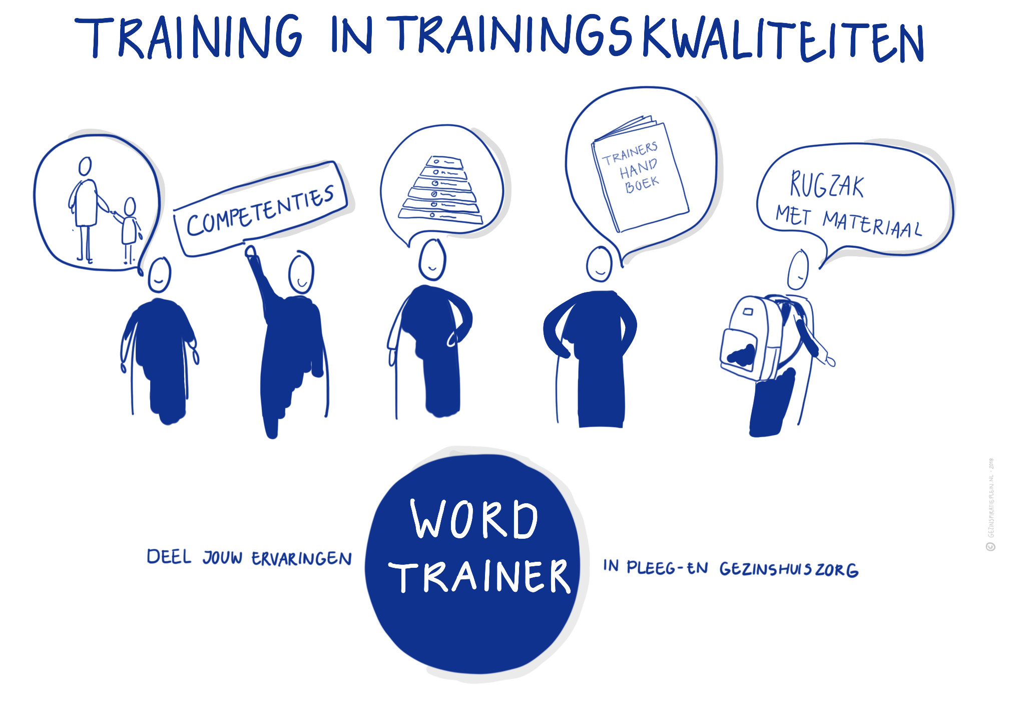 illustratie van de training 2019